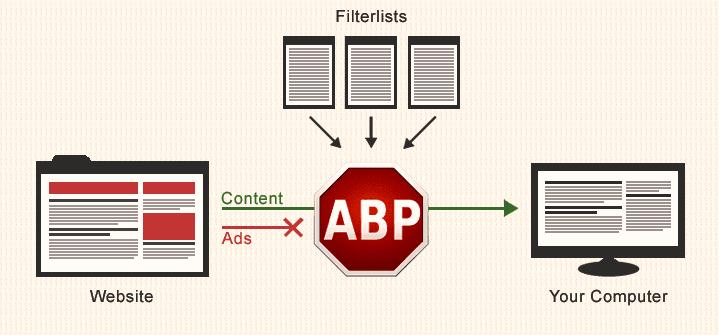 Adblock Plus Firefox