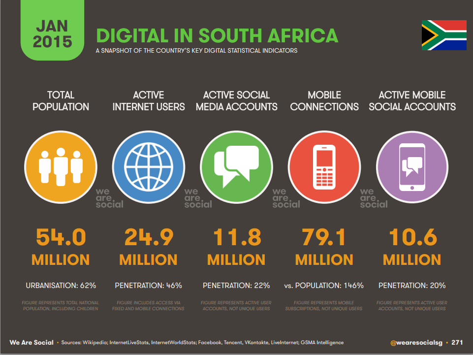Internet statistics South Africa