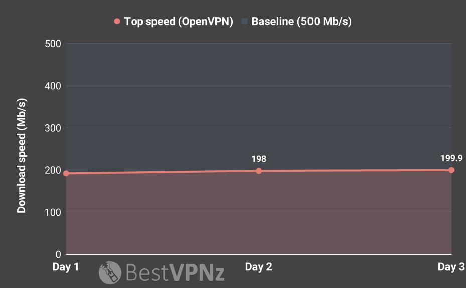 IPVanish speed