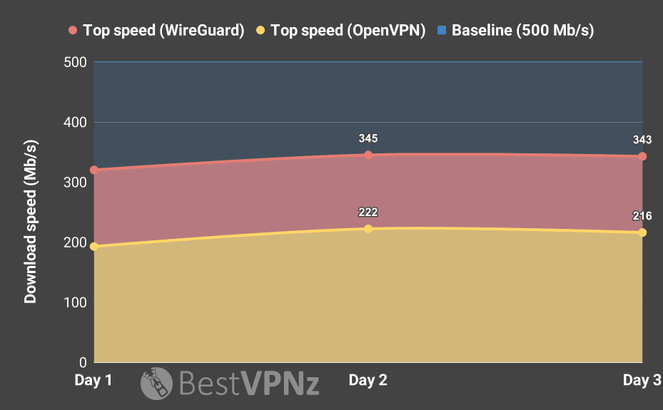 Private Internet Access speed
